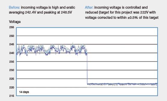 graph-voltage